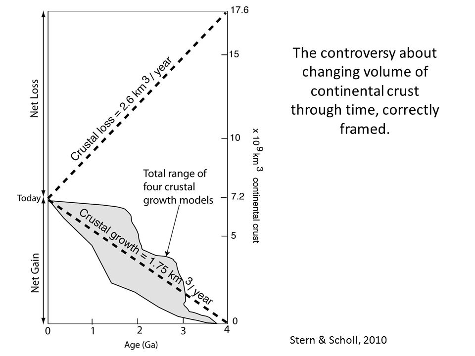 The controversy about changing volume of continental crust through time, correctly framed.