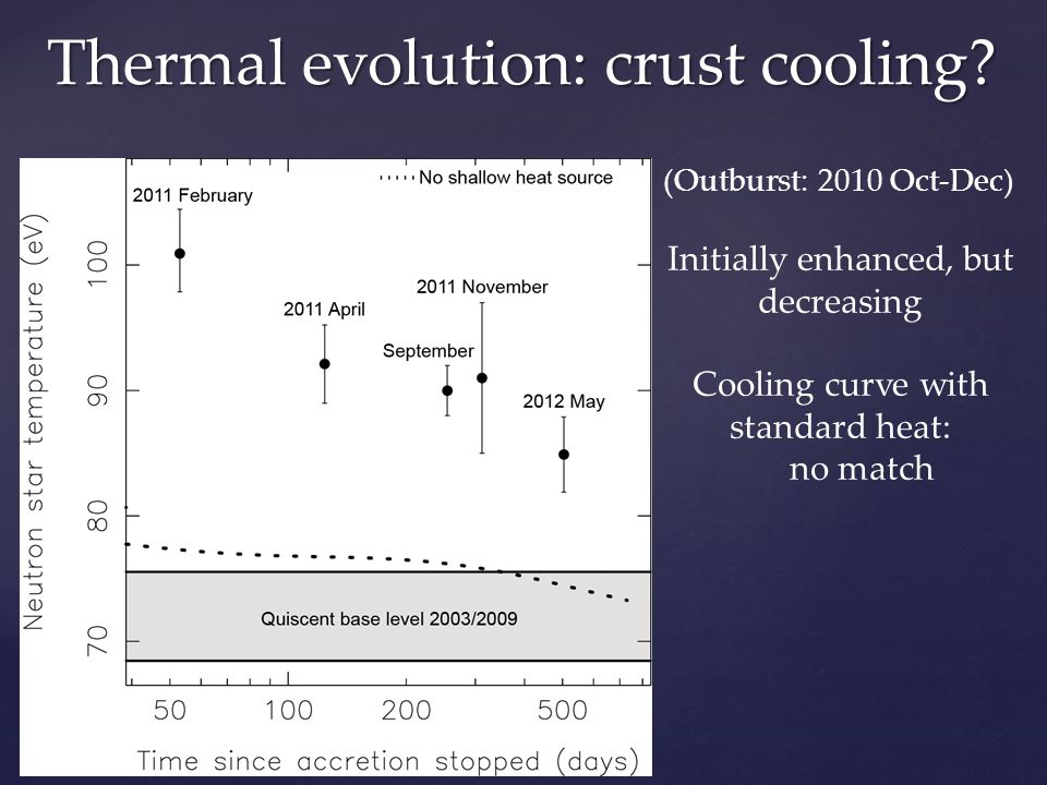 (Outburst: 2010 Oct-Dec) Initially enhanced, but decreasing Cooling curve with standard heat: no match Thermal evolution: crust cooling