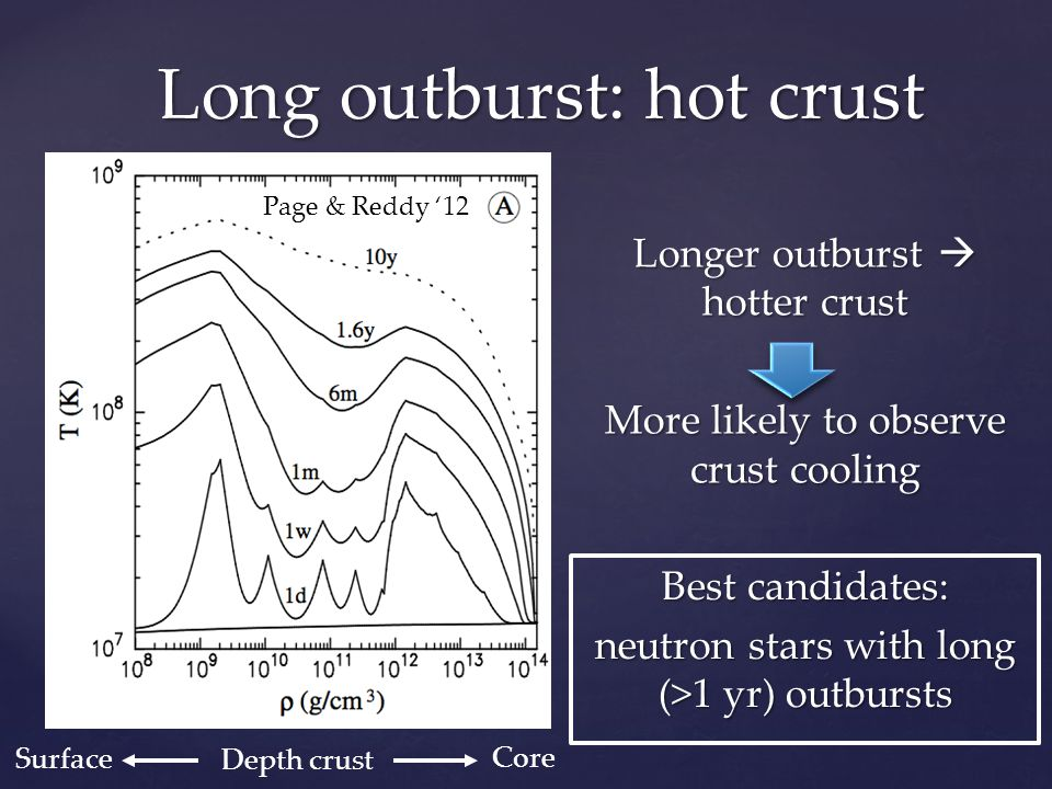 Long outburst: hot crust Page & Reddy '12 Longer outburst  hotter crust More likely to observe crust cooling Best candidates: neutron stars with long (>1 yr) outbursts Core Surface Depth crust