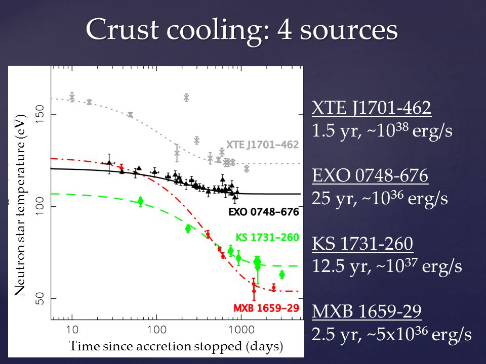 Crust cooling: 4 sources XTE J1701-462 1.5 yr, ~10 38 erg/s EXO 0748-676 25 yr, ~10 36 erg/s KS 1731-260 12.5 yr, ~10 37 erg/s MXB 1659-29 2.5 yr, ~5x10 36 erg/s Time since accretion stopped (days) Neutron star temperature (eV)