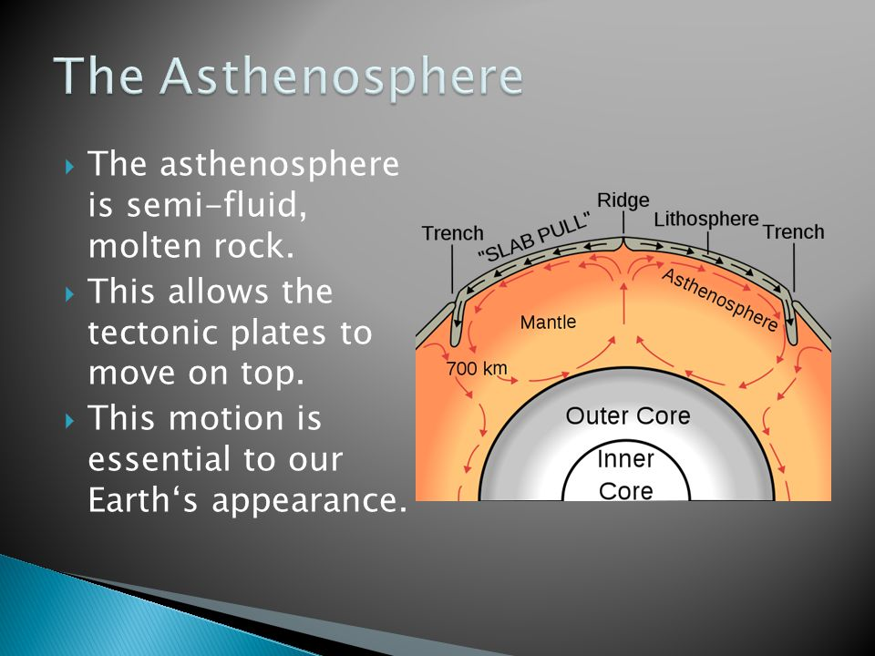  The asthenosphere is semi-fluid, molten rock. This allows the tectonic plates to move on top.