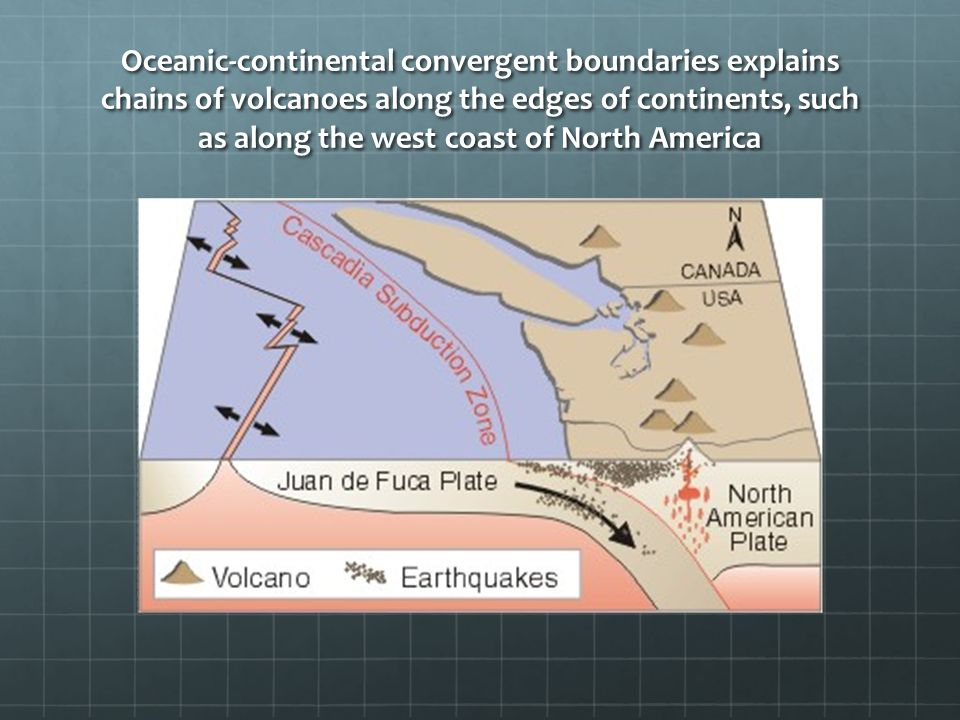 Oceanic-continental convergent boundaries explains chains of volcanoes along the edges of continents, such as along the west coast of North America