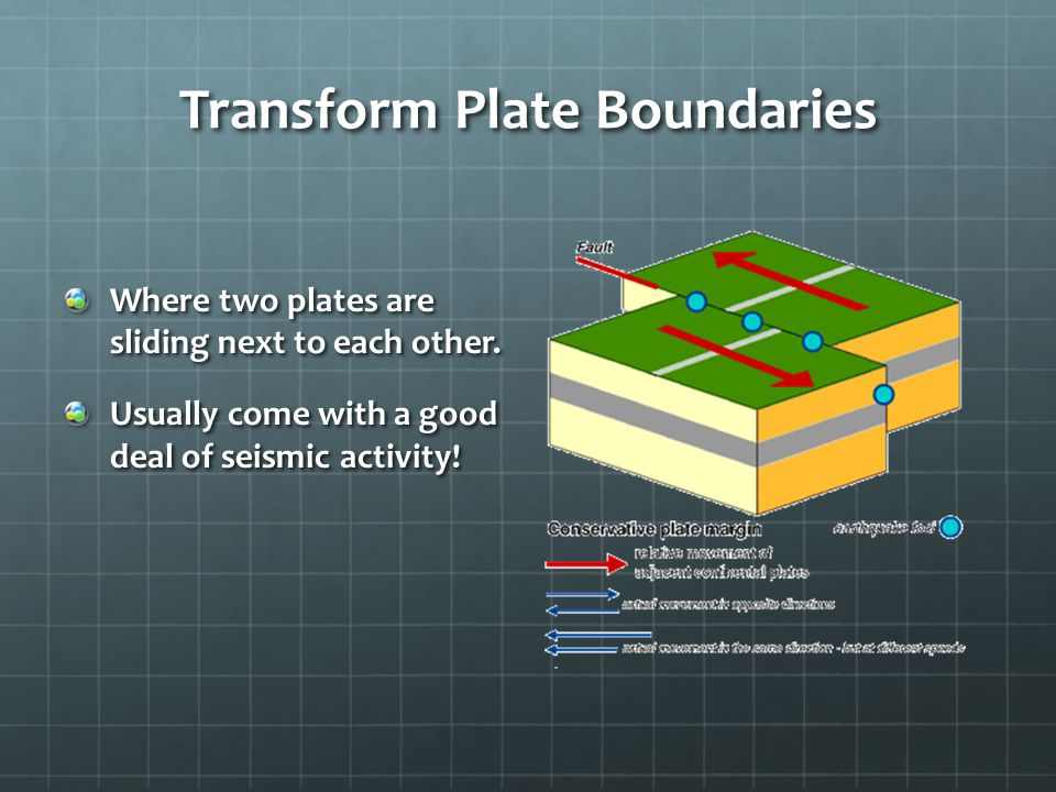 Transform Plate Boundaries Where two plates are sliding next to each other.