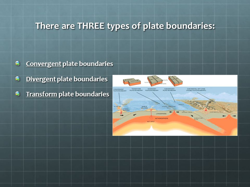 There are THREE types of plate boundaries: Convergent plate boundaries Divergent plate boundaries Transform plate boundaries