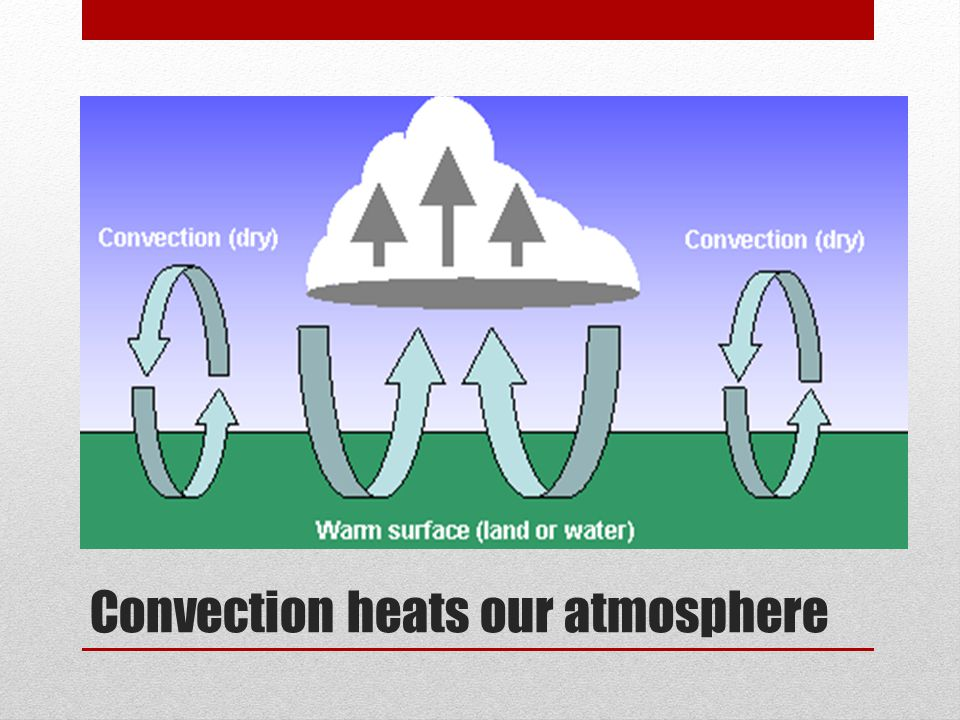 Convection heats our atmosphere