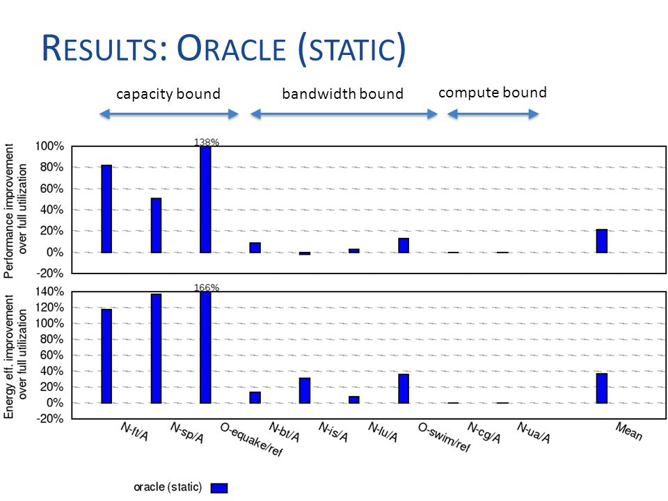 R ESULTS : O RACLE ( STATIC ) 14 capacity boundbandwidth bound compute bound