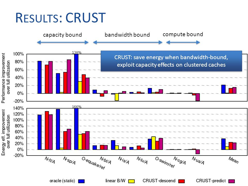 R ESULTS : CRUST 16 capacity boundbandwidth bound compute bound CRUST: save energy when bandwidth-bound, exploit capacity effects on clustered caches
