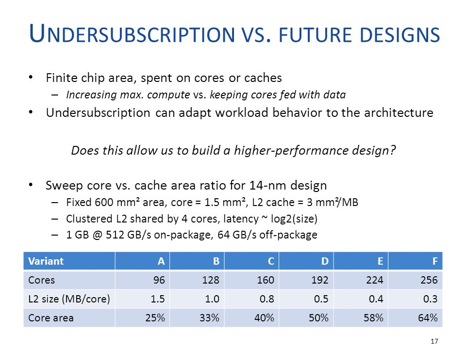 U NDERSUBSCRIPTION VS. FUTURE DESIGNS Finite chip area, spent on cores or caches – Increasing max.