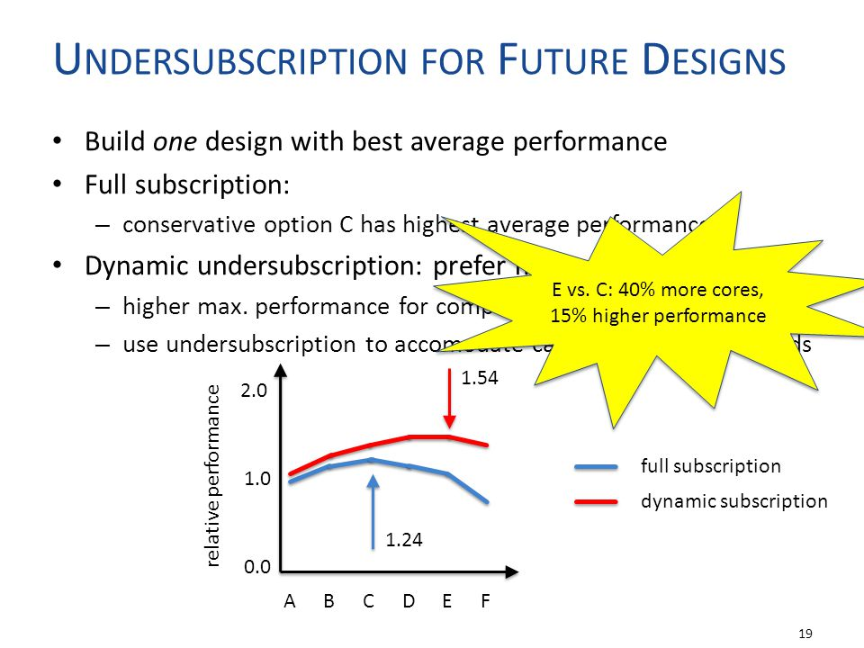 Build one design with best average performance Full subscription: – conservative option C has highest average performance Dynamic undersubscription: prefer more cores – higher max.