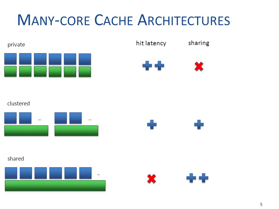 U NDERSUBSCRIBING FOR C ACHE C APACITY Less than C active cores/threads per cluster When working set does not fit in cache Keep all cache capacity accessible 6 Core Cache … (N) Core Cache Core full subscription3/4 undersubscription2/4 undersubscription1/4 undersubscription
