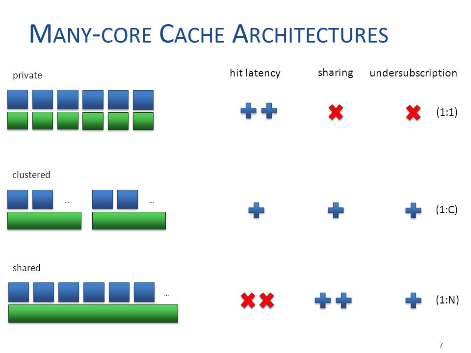 M ANY - CORE C ACHE A RCHITECTURES 7 …… … private clustered shared hit latency sharing undersubscription (1:1) (1:C) (1:N)