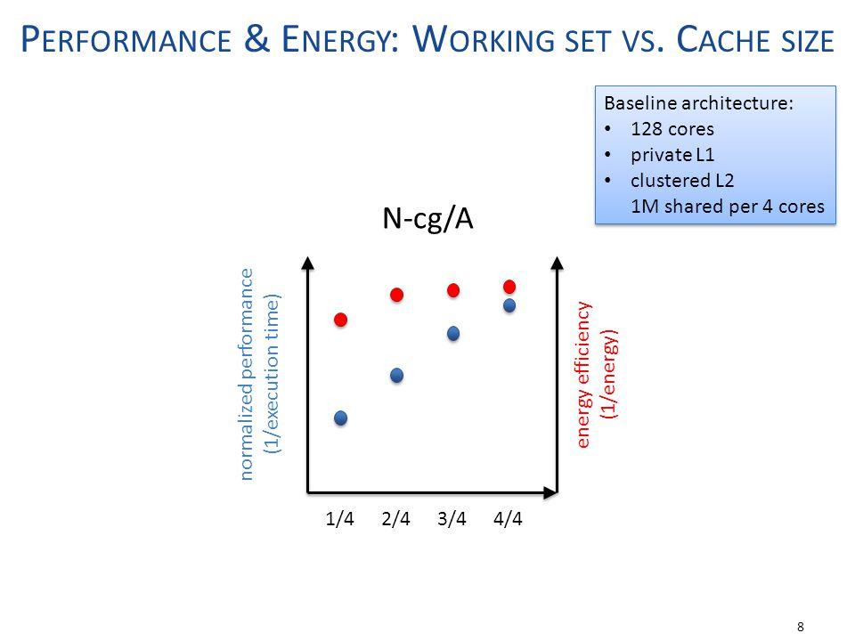 P ERFORMANCE & E NERGY : W ORKING SET VS. C ACHE SIZE 8 Baseline architecture: 128 cores private L1 clustered L2 1M shared per 4 cores Baseline archit