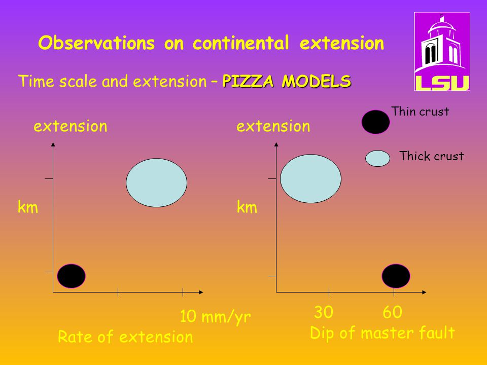 Observations on continental extension PIZZA MODELS Time scale and extension – PIZZA MODELS Dip of master fault Rate of extension 10 mm/yr 3060 km extension Thin crust Thick crust