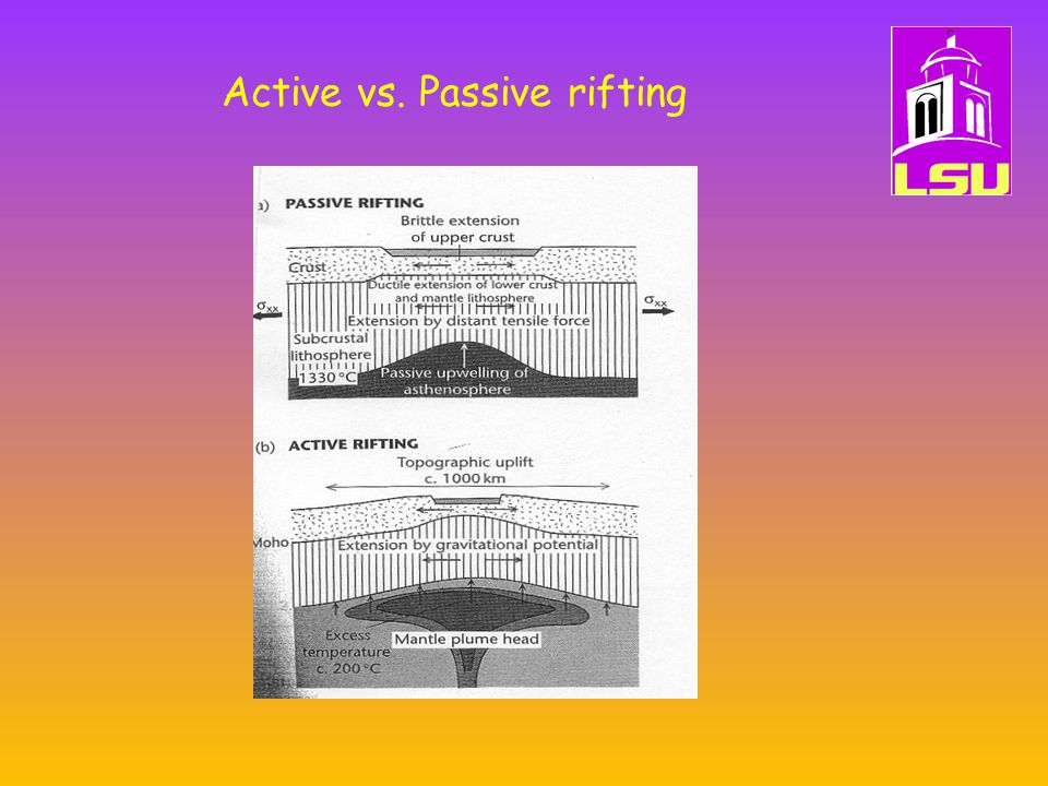 Active vs. Passive rifting