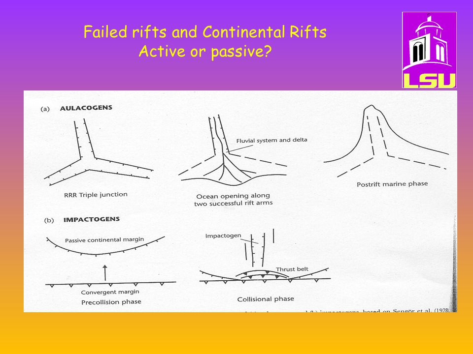 Failed rifts and Continental Rifts Active or passive