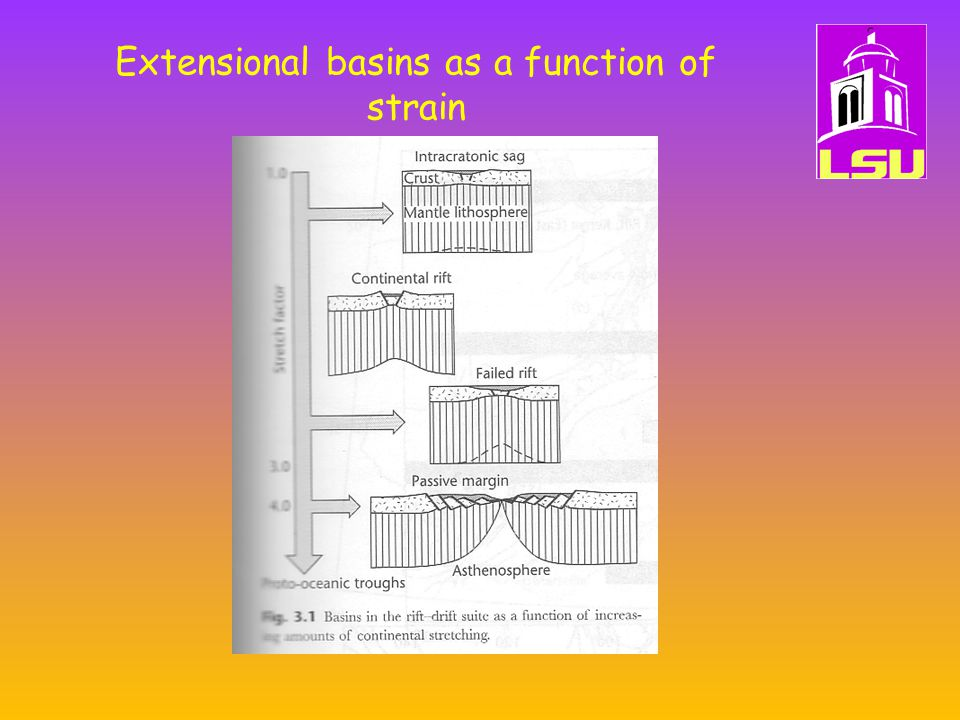 Extensional basins as a function of strain