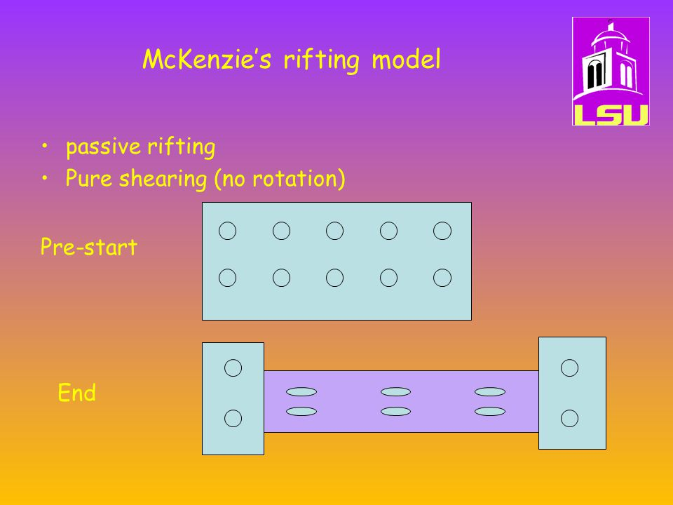 McKenzie's rifting model passive rifting Pure shearing (no rotation) Pre-start End