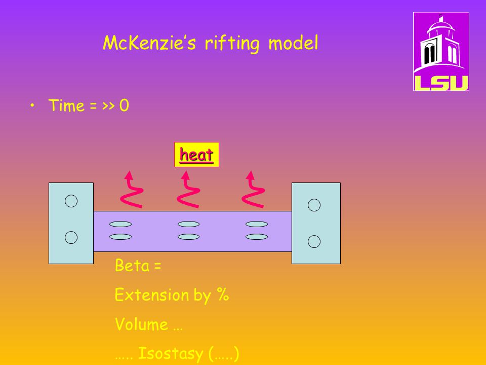 McKenzie's rifting model Time = >> 0 Beta = Extension by % Volume … ….. Isostasy (…..) heat