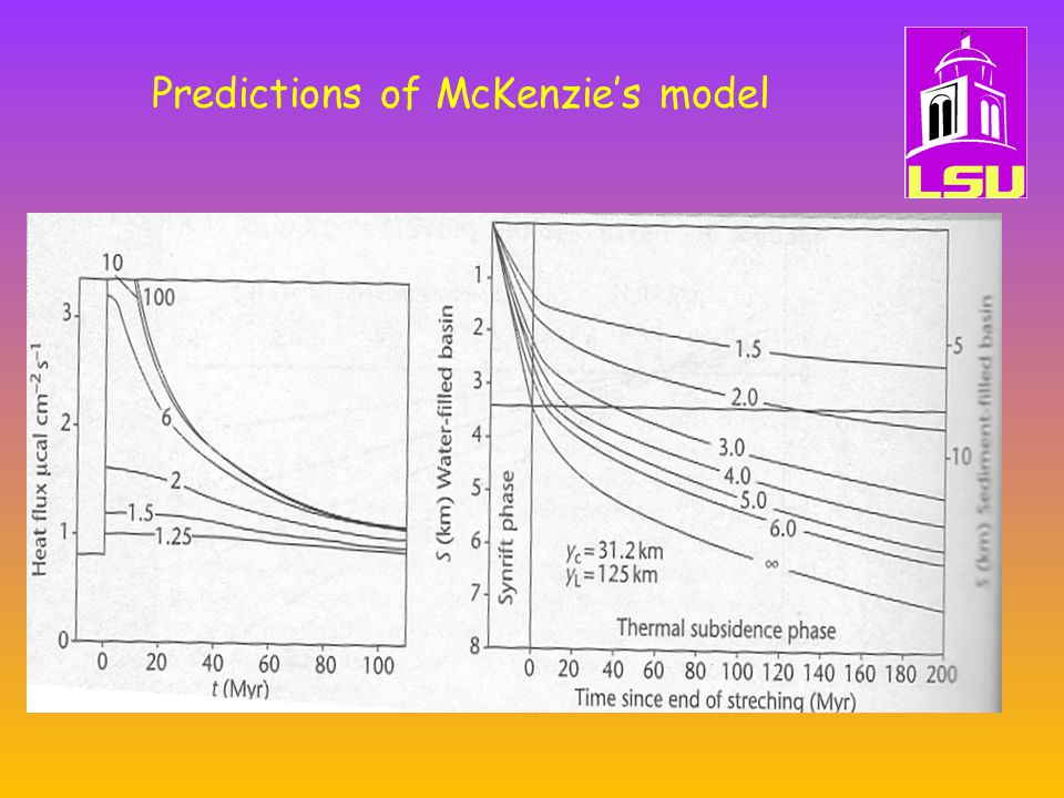 Predictions of McKenzie's model