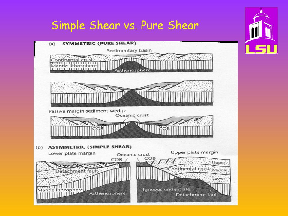 Simple Shear vs. Pure Shear