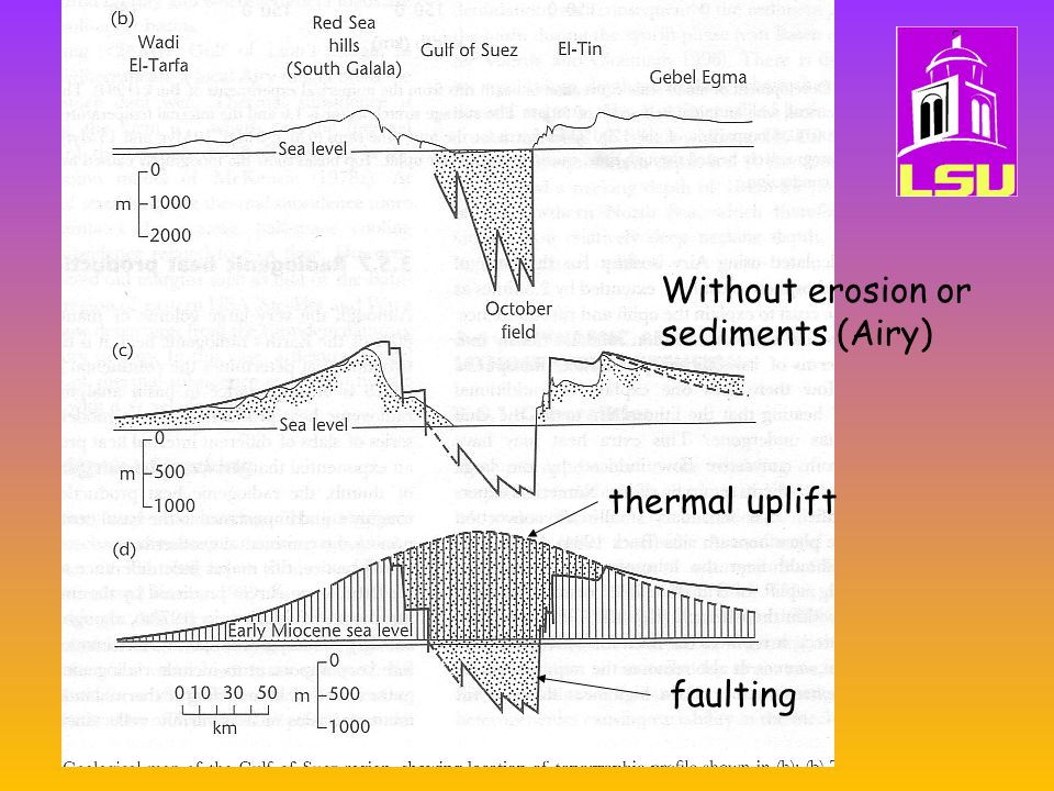Induced mantl convection (Rift-flank- uplift) thermal uplift faulting Without erosion or sediments (Airy)