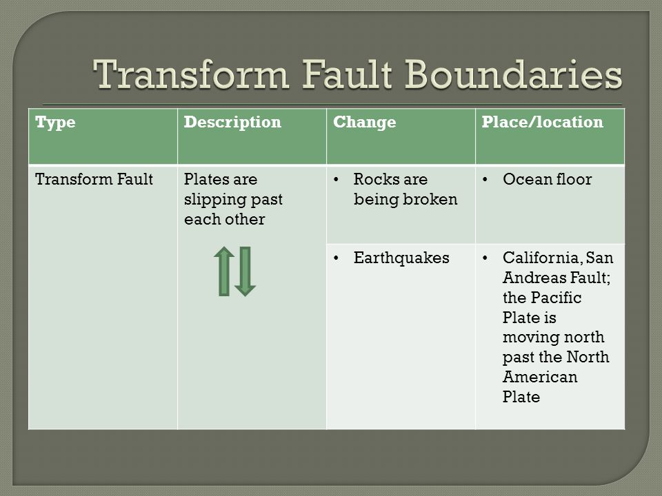 TypeDescriptionChangePlace/location Transform FaultPlates are slipping past each other Rocks are being broken Ocean floor Earthquakes California, San Andreas Fault; the Pacific Plate is moving north past the North American Plate