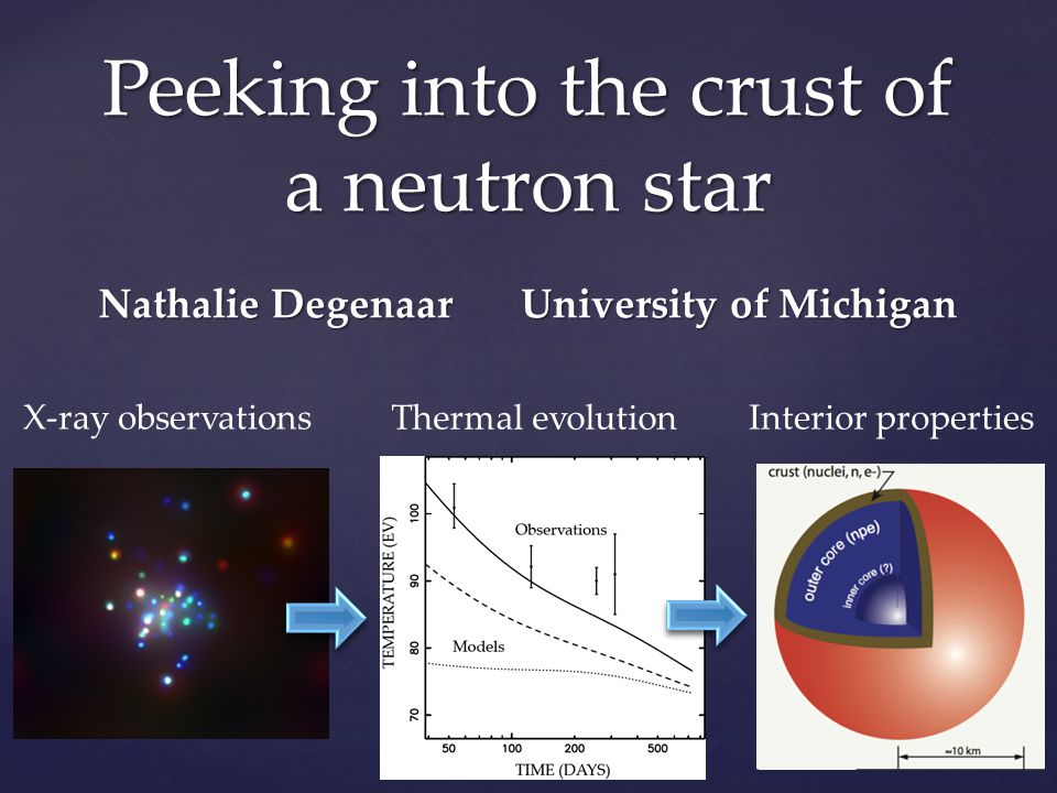 Crust cooling: 4 sources Time since accretion stopped (days) Neutron star temperature (eV) Can we build a census of crust.