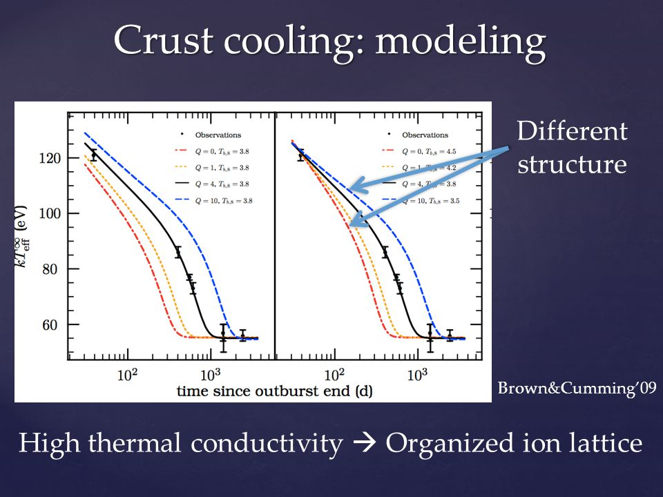 Crust cooling: modeling High thermal conductivity  Organized ion lattice Brown&Cumming'09 Different structure