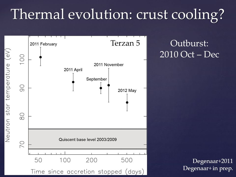 Terzan 5 Thermal evolution: crust cooling.