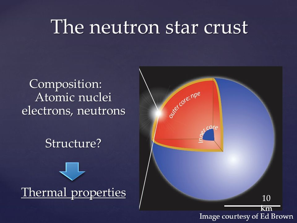 The effect of accretion 10 km 1 km 10 m cm ~2 MeV/nucl eon Compression  nuclear reactions  crust heated Haensel & Zdunik 2008
