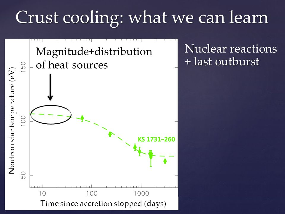 Crust cooling: what we can learn Time since accretion stopped (days) Neutron star temperature (eV) Magnitude+distribution of heat sources Nuclear reactions + last outburst