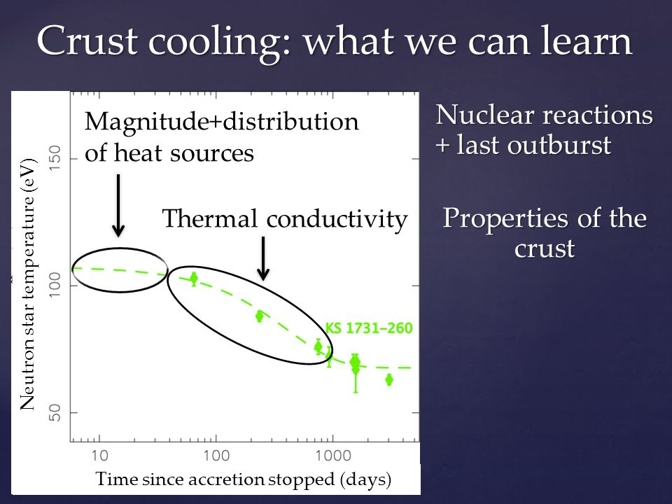Crust cooling: what we can learn Time since accretion stopped (days) Neutron star temperature (eV) Magnitude+distribution of heat sources Thermal conductivity Nuclear reactions + last outburst Properties of the crust