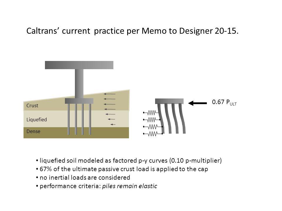 Caltrans' current practice per Memo to Designer 20-15. 0.67 P ULT Liquefied Dense Crust liquefied soil modeled as factored p-y curves (0.10 p-multipli