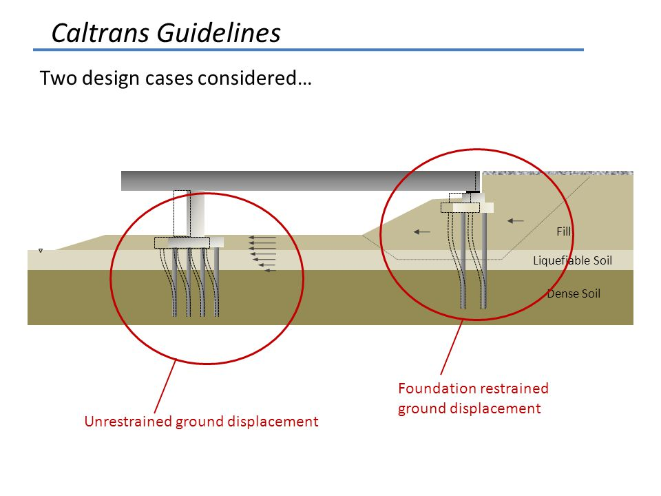 Liquefiable Soil Fill Dense Soil Two design cases considered… Unrestrained ground displacement Foundation restrained ground displacement Caltrans Guidelines