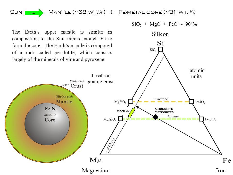 Sun Mantle (~68 wt.%) + Fe-metal core (~31 wt.%) ~ SiO 2 + MgO + FeO ~ 90 + % The Earth's upper mantle is similar in composition to the Sun minus enough Fe to form the core.