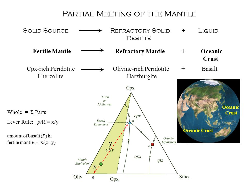 Solid Source Refractory Solid + Liquid Restite Refractory Mantle + Oceanic Crust Cpx-rich Peridotite Lherzolite Olivine-rich Peridotite + Basalt Harzburgite Partial Melting of the Mantle Fertile Mantle Whole = Σ Parts Lever Rule: p/R = x/y y x R amount of basalt (P) in fertile mantle = x/(x+y) Oceanic Crust Oceanic Crust