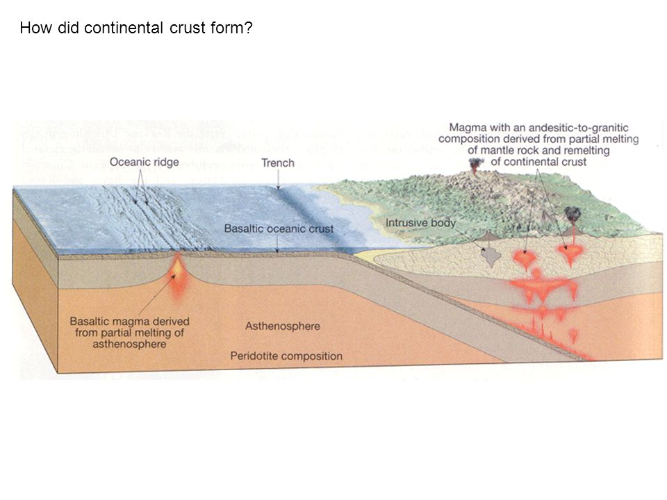 How did continental crust form?