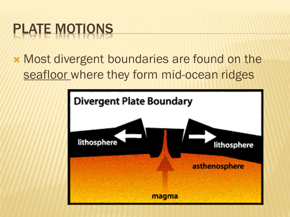  Most divergent boundaries are found on the seafloor where they form mid-ocean ridges