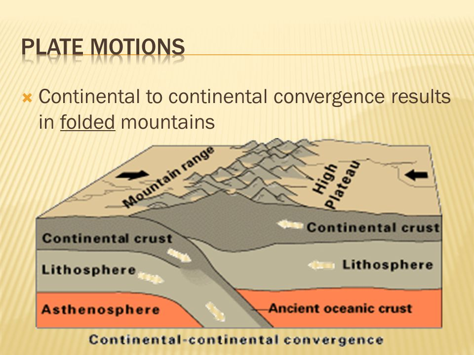  Continental to continental convergence results in folded mountains