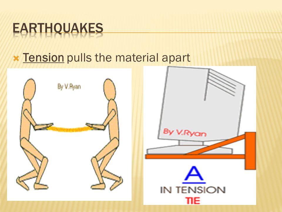  Tension pulls the material apart