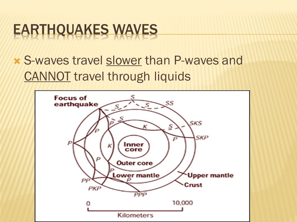  S-waves travel slower than P-waves and CANNOT travel through liquids