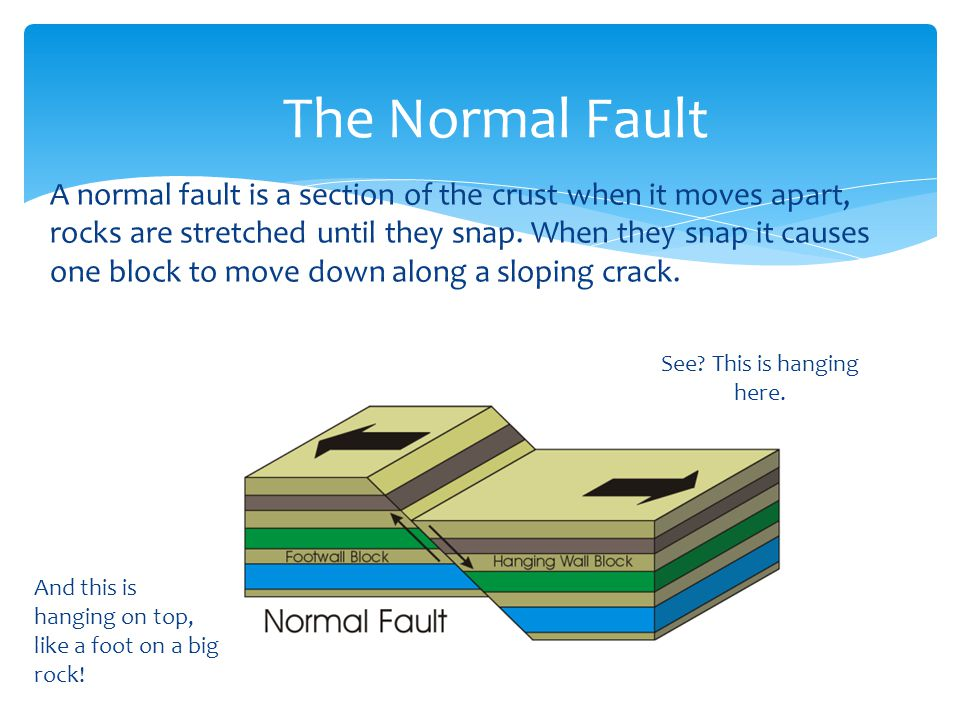 A normal fault is a section of the crust when it moves apart, rocks are stretched until they snap.