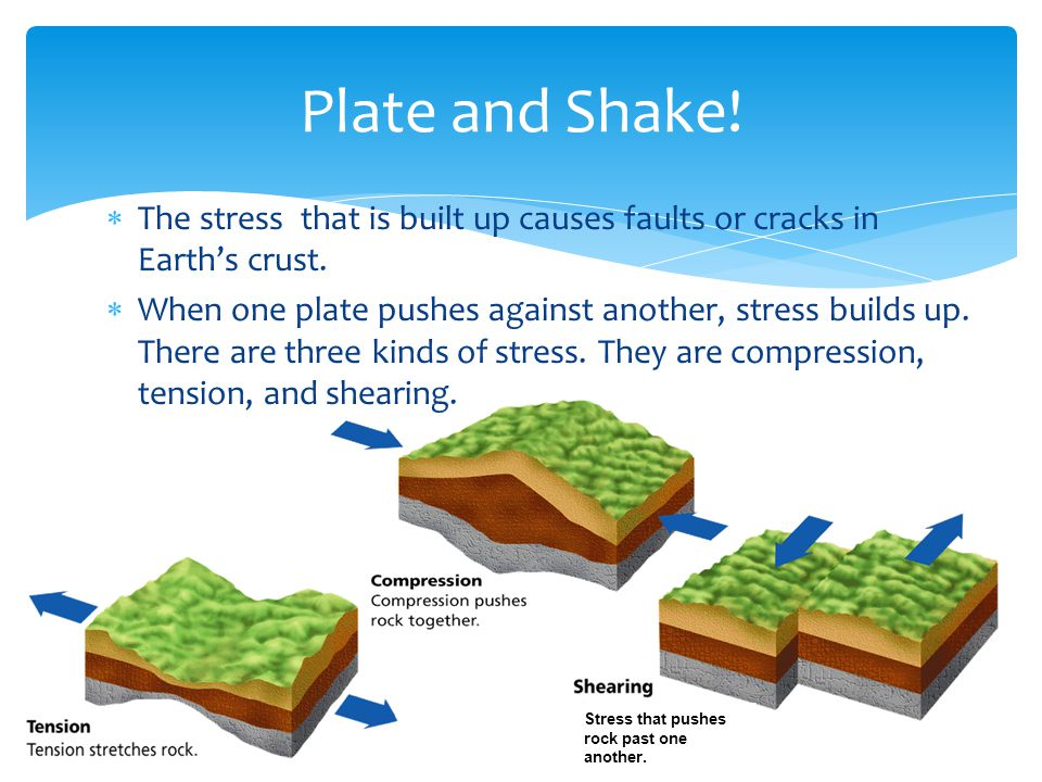  The stress that is built up causes faults or cracks in Earth's crust.