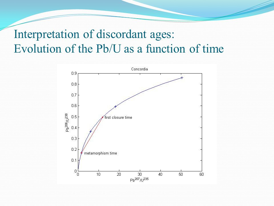 Interpretation of discordant ages: Evolution of the Pb/U as a function of time