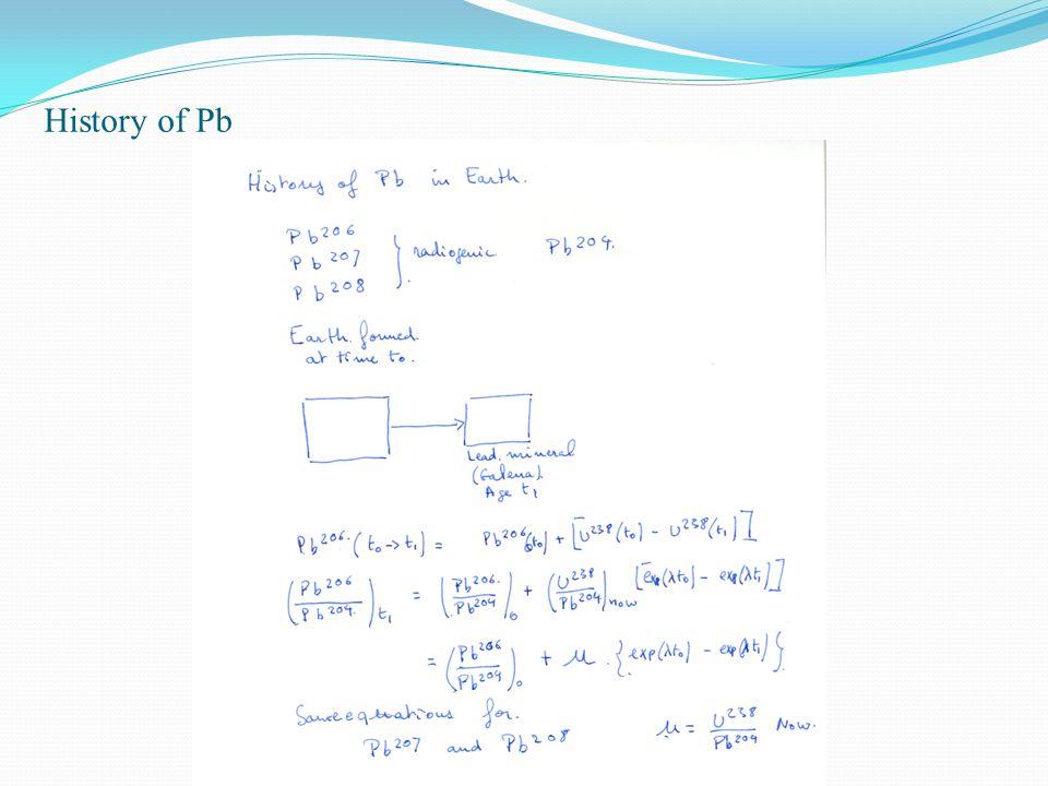 History of Pb
