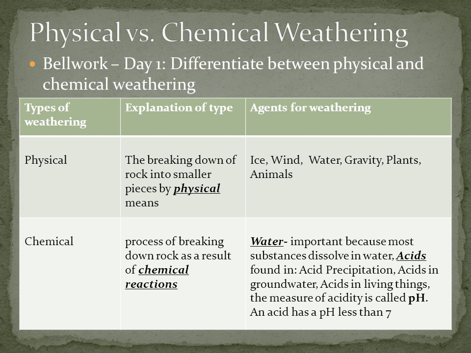 Weathering is the breaking down of rocks and other materials on the earth's surface.