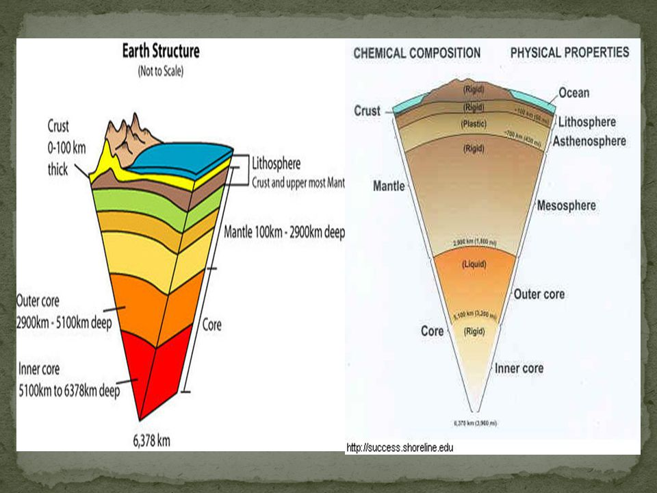 Sedimentary rock: Rocks found close to the surface, less dense, formed from weathering, erosion, and deposition.