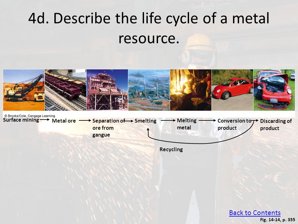 4d. Describe the life cycle of a metal resource. Back to Contents Fig. 14-14, p. 355 Surface mining Metal oreSeparation of ore from gangue Smelting Me