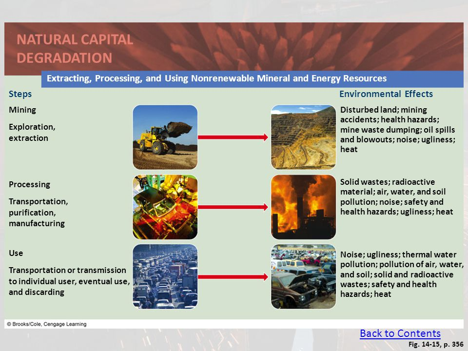 Fig. 14-15, p. 356 NATURAL CAPITAL DEGRADATION Extracting, Processing, and Using Nonrenewable Mineral and Energy Resources StepsEnvironmental Effects