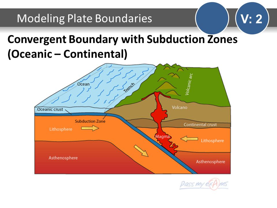 Convergent Boundary with Subduction Zones (Oceanic – Continental) Modeling Plate Boundaries V: 2